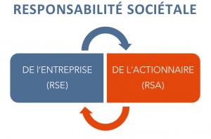 Shéma fonctionnement de la responsabilité sociétale de l'actionnaire et de la RSE